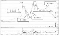 中国A股历史上历次牛市和熊市盘点总结