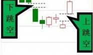 跳空缺口选股方法总结示例