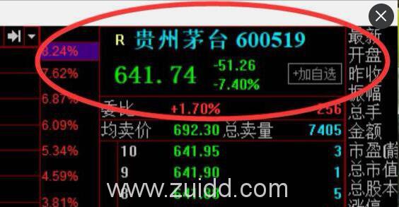 641什么意思代表什么茅台今日大跌7.4%收641.74