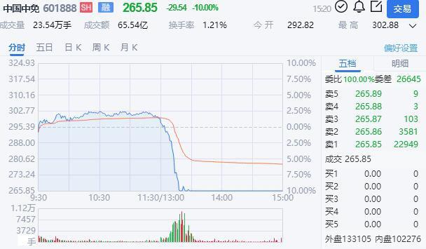 中国中免跌停